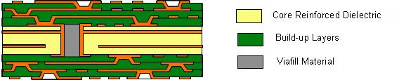 When completed, the structure provides a unique compliant polymer adhesive layer between the die surface and package substrate to decouple the differential expansion of the silicon (3ppm per ºC) from