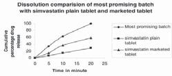 profile of most promising batch with simvastatin plain tablet and simvastatin market tablet.