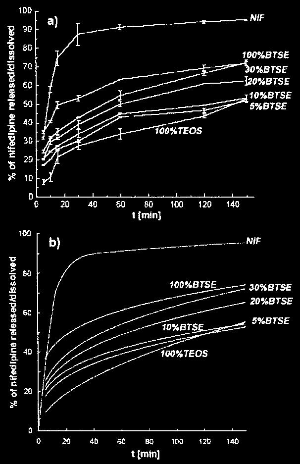 from the amorphous solid phase that has already formed within the pores. Drug incorporation into purely TEOS-based silica decreased significantly the release rate.