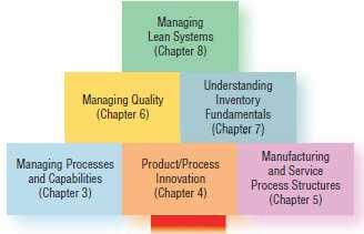 Where We Are Now Relationships Sustainability Globalization Organizational Culture/Ethics Change Management Chapter Part 1 Supply