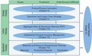 Manufacturing and Service Process Structures X X X X 6. Managing Quality X X X X X X 7.