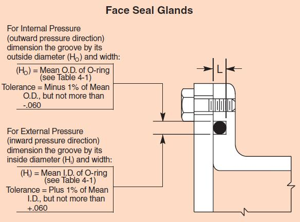 Face Seal NO STRETCH INTERNAL PRESSURE: DESIGN TO GROOVE OD EXTERNAL PRESSURE: DESIGN TO GROOVE ID 0