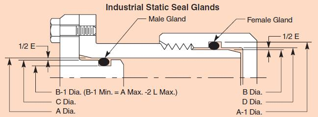 Radial Seal 0-5% STRETCH 15-30% SQUEEZE CLEARANCE GAP