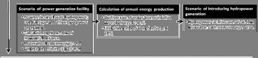 calculation of the power generation facility, annual energy production and number production of introducing facilities. E. Wind energy Figure 3 shows an evaluation process of wind energy potential.