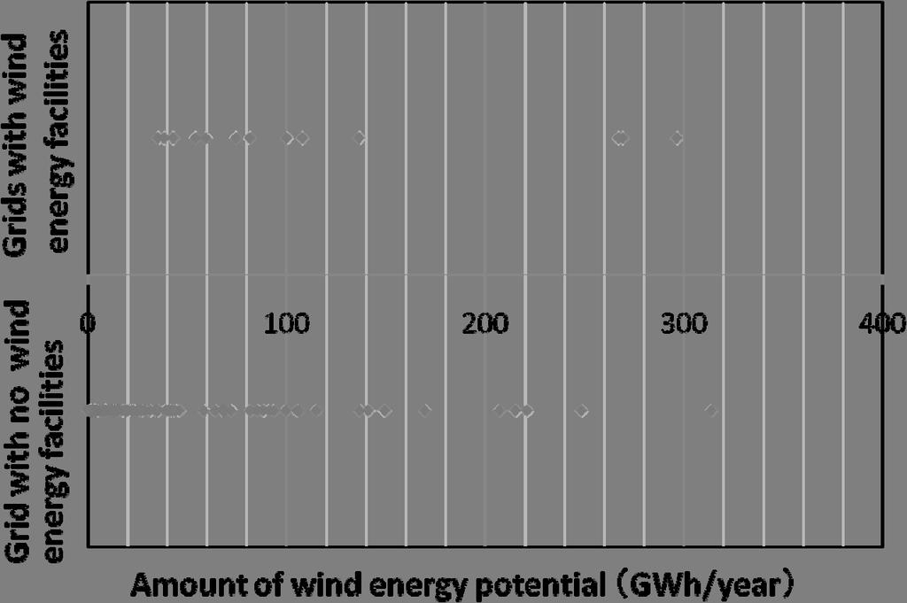 However most of wind energy facilities have been installed in areas with the faster wind speed than 5 m/s.