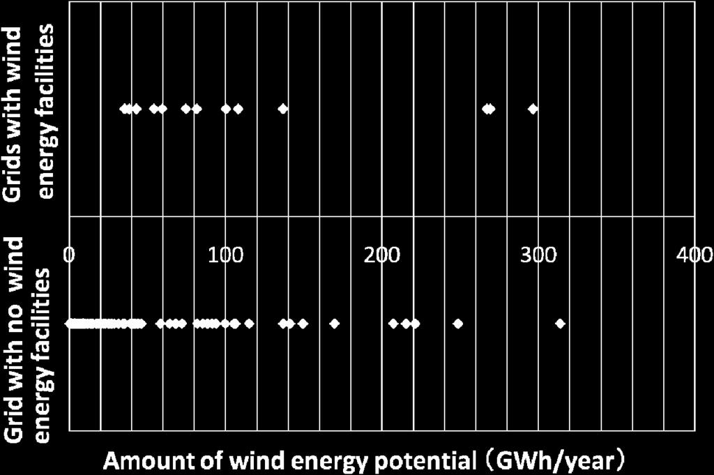 The potential is 5,500GWh/year with a minimum allowable mean annual wind speed of 6.5 m/s.