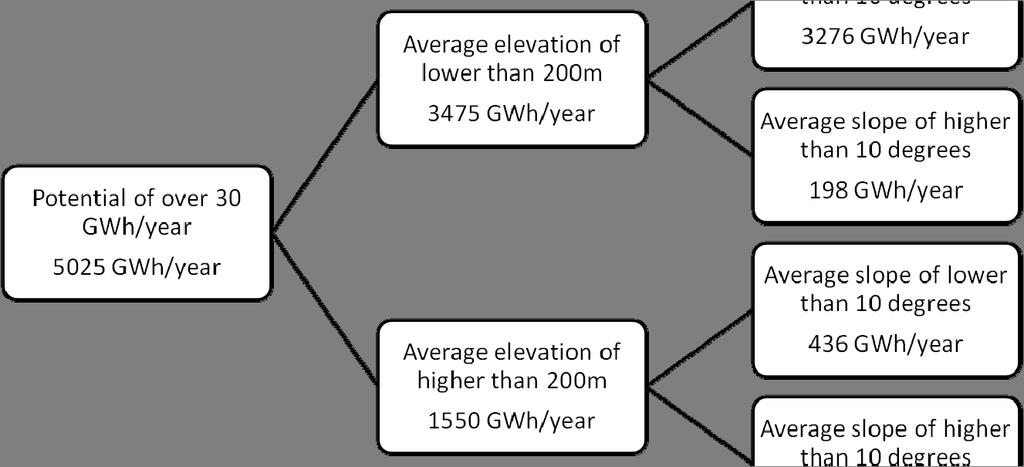 Amount of evaluated wind energy potential is over 30 GWh/year in the grid. Average elevation is lower than 200 m in the grid. Average slope is lower than 10 degrees in the grid.