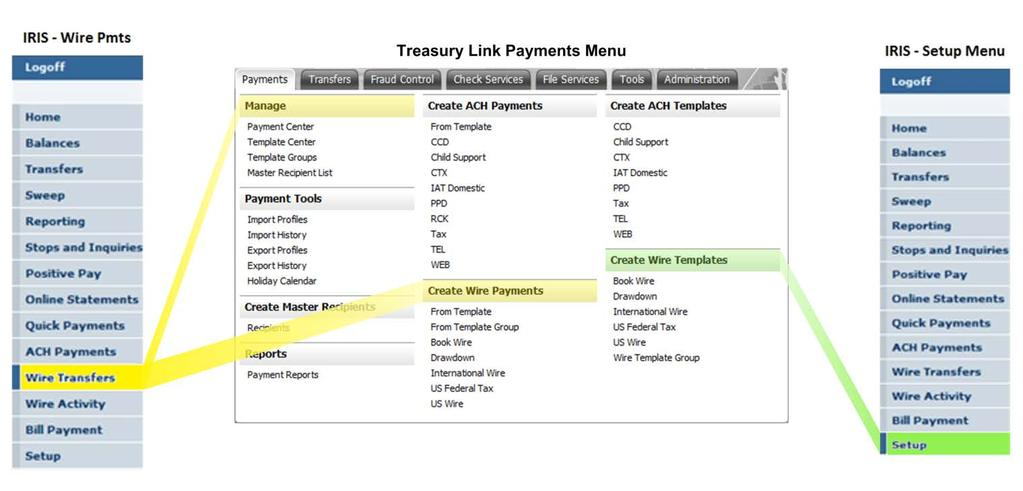 Payments Wire processing Figure 15: Wire Payments mapping from IRIS to Santander Treasury Link After selecting a wire payment type from either the main Payments menu or the Payment Center, Santander