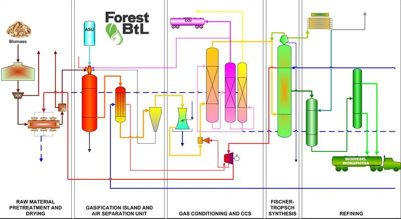 Forest BtL Oy and Choren s Carbo-V 34,000,000 gallons per year of Gasification FT liquids by 2016