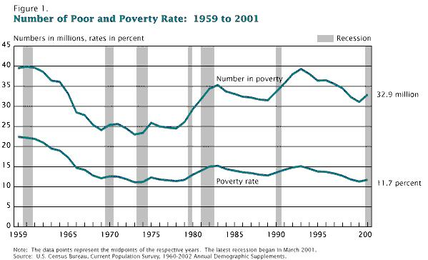 Chapter 20/Income Inequality and Poverty 1797 Figure 20-1 Number of Poor 83. Refer to Figure 20-1. The absolute number of people in poverty a. is higher in 2001 than in 1959. b.