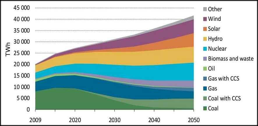 IEA 2 C Scenario: Nuclear is Required to Provide the Largest Contribution to Global Electricity in