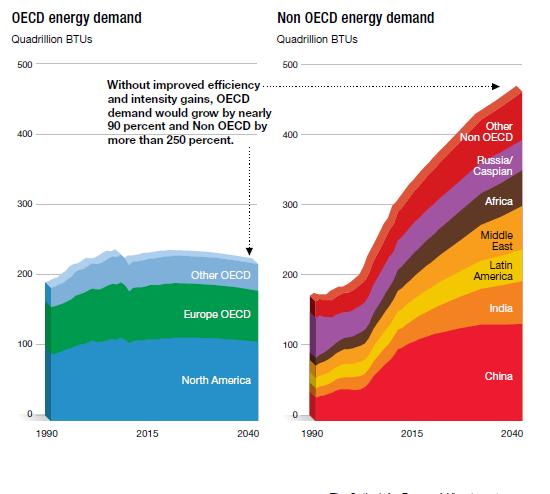Virtually All the Growth in Energy