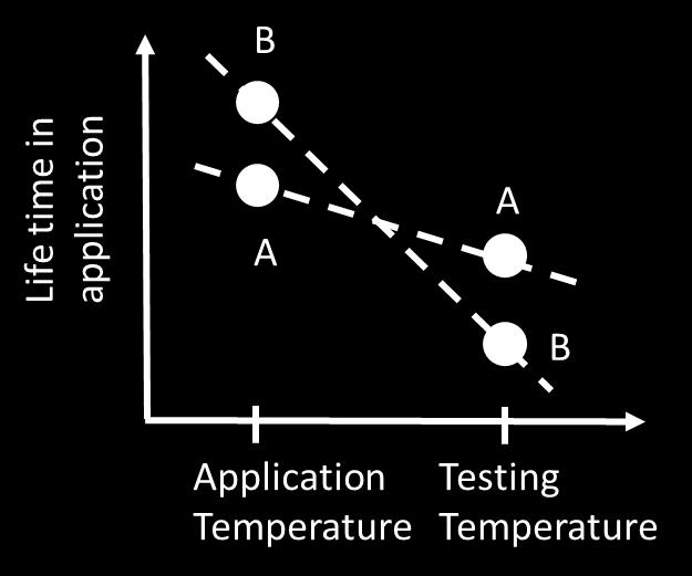 Accelerated tests are often used where materials are tested under elevated temperatures, in which unrealistic degradation may occur.