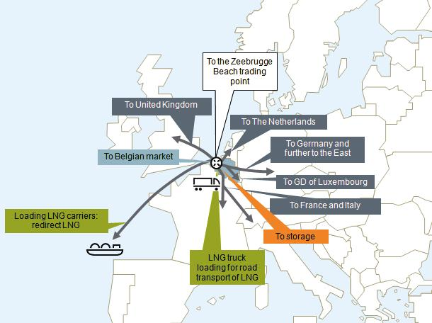 Key strength of the Zeebrugge LNG terminal: optimum destination flexibility and price setting at the Zeebrugge Beach trading point.