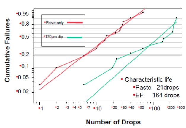 Drop Test Improvement from Epoxy Flux (EF) Next we evaluated the improvement in thermal cycling performance using the same test vehicle, cycling between - 55 o C to +125 o C, for 1000 cycles (30