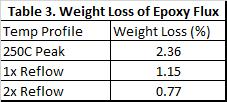 In all cases the weight loss was well below 3% - therefore only a small amount of material is ejected during the process due to the material alone.