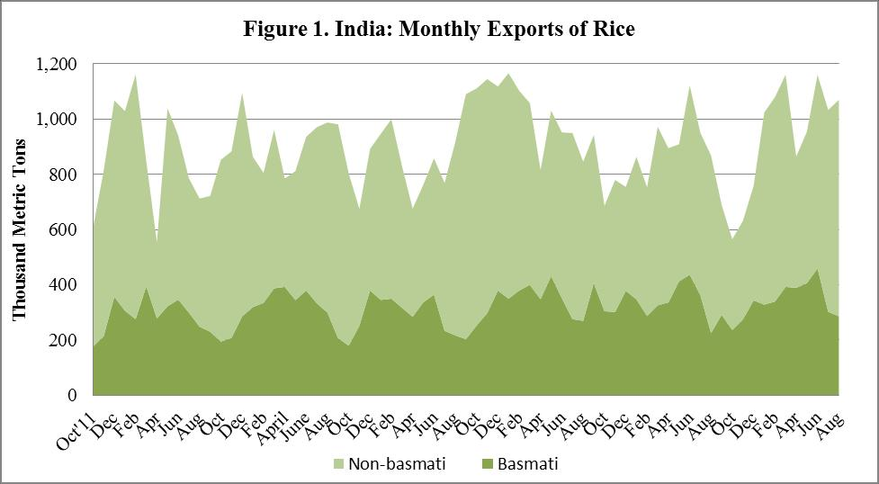 Total 34.22 38.11 Source: Food Corporation of India, GOI Trade Based on the current pace of exports, Post continues to estimate MY 2016/17 rice exports at 11 MMT.
