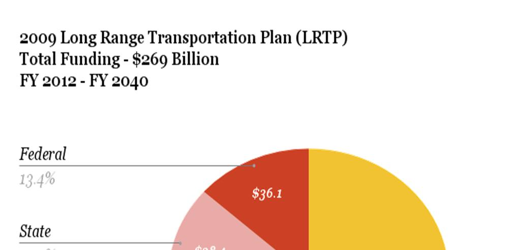 Metro is Funding Transportation PRIMARY SOURCES OF COUNTYWIDE TRANSPORTATION FUNDS Prop A 1/2-Cent Sales Tax Prop C 1/2-Cent