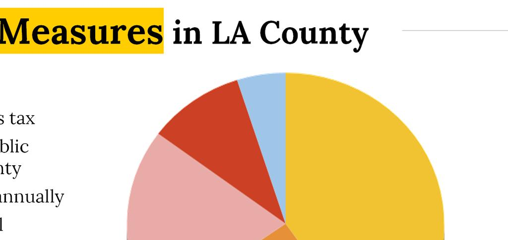 Sales Tax Measures in LA County PROPOSITION C - 1990 Voter-enacted ½ cent sales tax To improve and expand public transit in Los Angeles County
