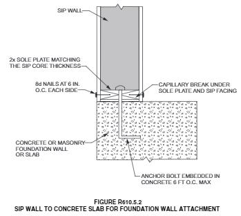 Structural Insulated Panels Page 4 of 7 Revision Date: 05/22/2017 TOP PLATE CONNECTION Verify that SIP walls are capped with a double top plate installed to provide over-lapping at corner,