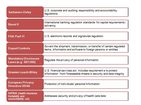 Figure 2: Examples in the Regulatory Landscape Source: Ovum Most regulations are either transaction-based (for example in financial services and banking) or data management-based (for example for