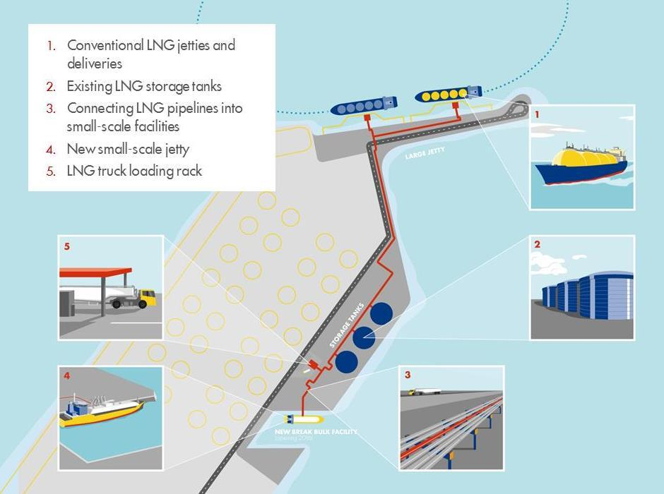 Figure 3 Break Bulk at Gate Terminal, Rotterdam, Netherlands Utilising existing terminals for break bulk is more cost efficient but also requires new operating models and considerations compared to