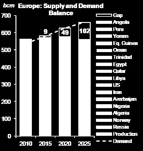 Increasing demand (just in Greece and despite the crisis, demand rose from 3.