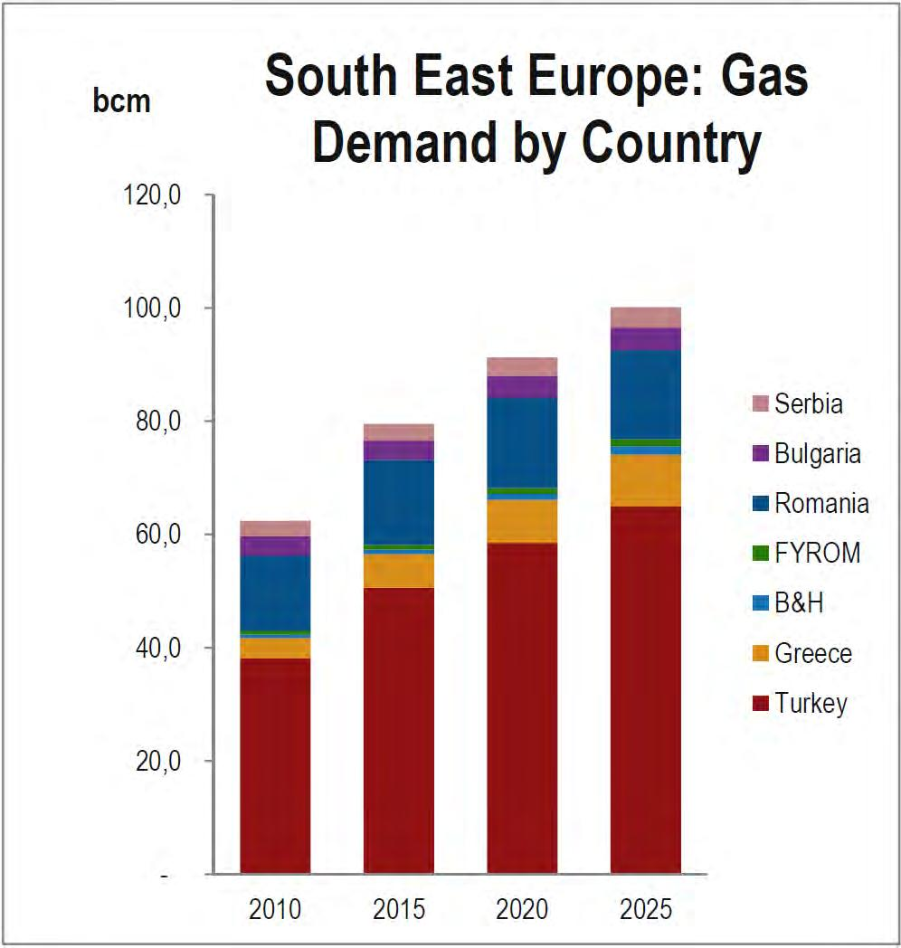 Regional Market : South Eastern Europe (SEE) & Turkey Developments in the region Gas demand will grow by 2,5% p.a. through 2025 in SE Europe & Turkey (growth of 37,5bcma, from 62,5 bcma in 2010 to 100 bcma in 2025).