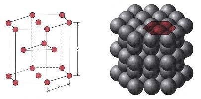 Hexagonal Close-Packed Crystal Structure (II) Unit cell has two lattice parameters a and c. Ideal ratio c/a = 1.