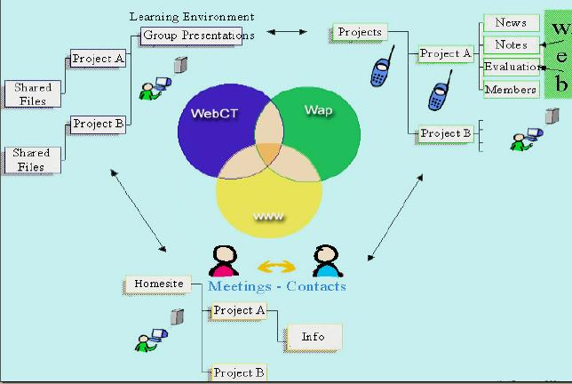 The gadgets required for implementing m-learning include: (a) Mobile device: the interface between the learner and the tutor. e.g. PDA, handsets.