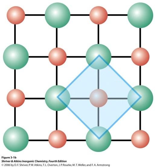 Inorganic Solids Aarrangement of atoms (or ions) in a simple solid structure can often be represented by different arrangements of hard spheres.