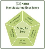 Manufacturing Manufacturing transforms perishable raw materials into safe, nutritious, value-added food products for consumers.