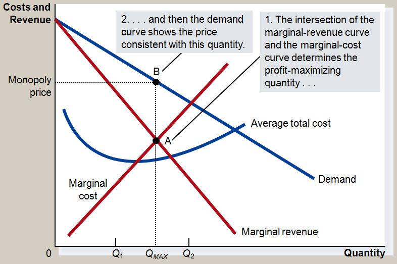 Reduces price to increase sale ii. Competitive Firm Is one of many producers Faces a horizontal demand curve (market demand curve) Is a price taker Sells as much or as little at same price B.