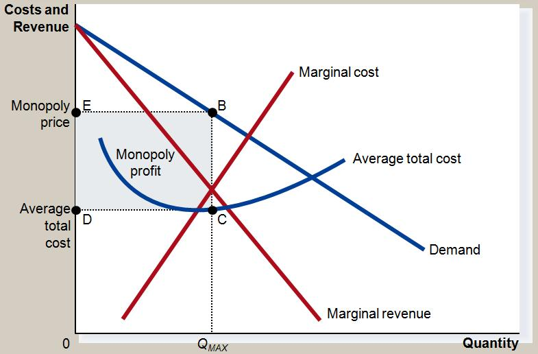 iv. The monopolist will receive economic profits as long as price is greater than the average total cost III.