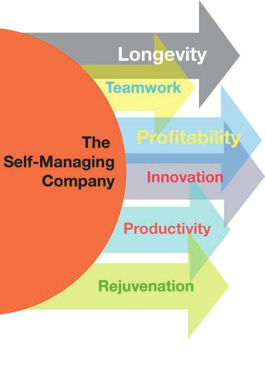 5 Things You Need To Know to build your Self-Managing Company. You ve taken our POP QUIZ. You ve checked out your score.