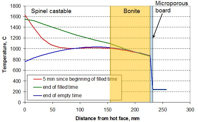 3 Steel temperature development in a 180 tonnes steel ladle with different lining concepts: alumina monolithic vs.