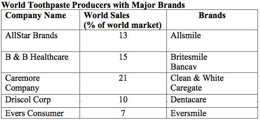 Competition Global In the global toothpaste market, AllStar has several competitors to consider. AllStar currently has 13% of the global market.