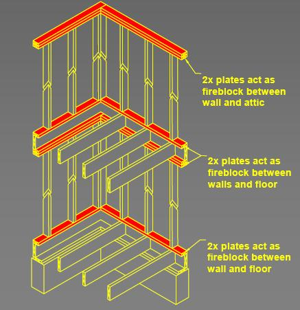 Wood Structural Panels or ¾ Particleboard lapped at seams ½ gypsum Mineral Wool or Fiberglass Insulation Other (some