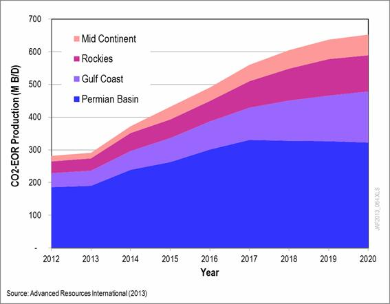 Near-Term Outlook for Oil Production from CO 2 -EOR CO 2 EOR Production by Region (MB/D) Increased CO 2 supplies are enabling industry to launch new CO 2 -EOR projects and expand existing CO 2