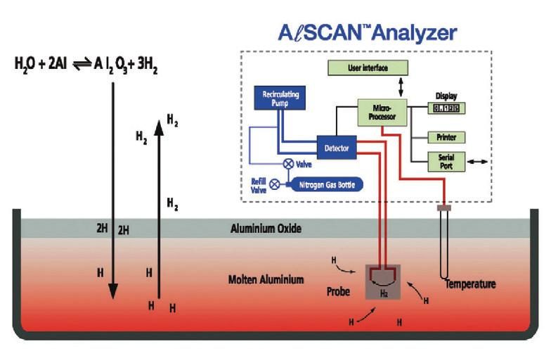 AlSCAN Analyser AlSCAN Control Computer Printer Computer RS-422 Communication AlSCAN Analyser Computer Printer Laptop File Server Operation principle Closed Loop Recirculation (CLR) is a proven