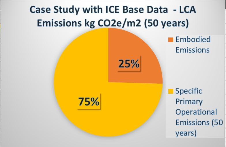 Figure 46: EE impact on the Life Cycle analysis using the Specific Primary Operational Energy Emissions data.