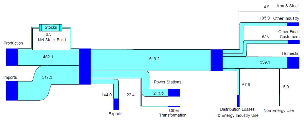 Figure 3: UK Natural Gas Flow Chart 2012 TWh (DUKES, 2013) Figure 4: Energy Consumption by final user (DUKES, 2013) There are several clearly significant observations