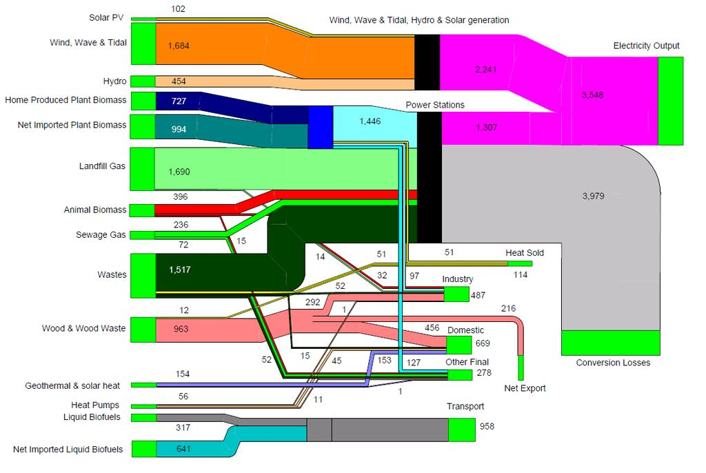 Figure 6: Renewables Flow Chart 2012 ttooe (DUKES, 2013) Some points of note about this chart follow.