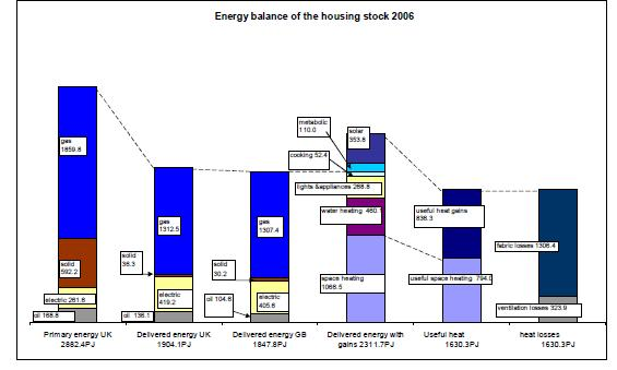 Iceland has an almost entirely renewable energy supply approx. 85% (Geothermal and Hydro) (NEA, 2011) and serves as a very interesting example of how to manage these base load issues.