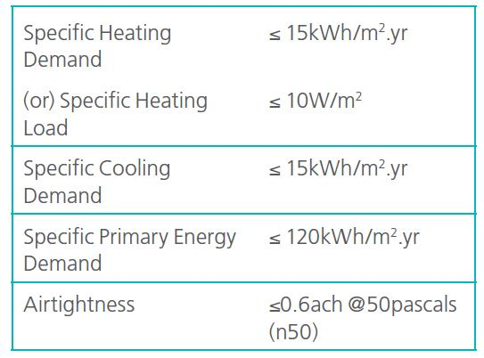 Table 1: The criteria for meeting the PH standard (BRE, 2013) To achieve the standard and gain certification the primary energy demand target must be met in all cases.