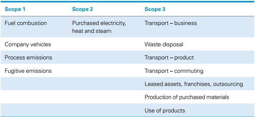 The table below highlights three scopes for the carbon footprint assessment for businesses or organisations.