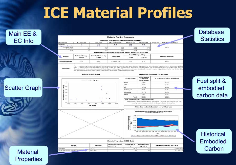 Figure 24: The ICE typical material profile datasheet (Hammond and Jones, 2010). Material Profile: Steel Embodied Energy (EE) ICE-Database Statistics - MJ/Kg Standard Minimum Maximum Main Material No.