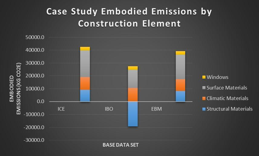 Figure 37: CO2e emissions breakdown, notice the impact of the higher IBO timber-based CO2 emission offsetting.