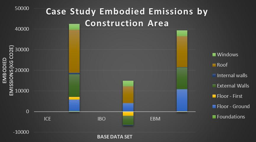 Figure 38: CO2e emissions breakdown by area. The IBO data includes higher timber-based CO2e emission off-setting.