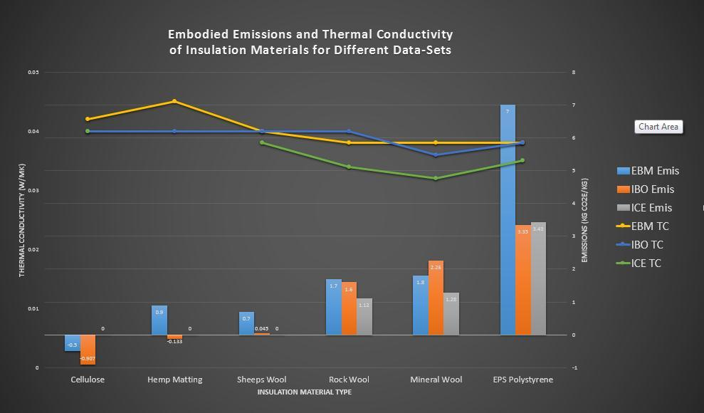 further illustrate their differences, in terms of EE, while simultaneously highlighting their similarity of thermal conductivity. Again all three data sets of base data are included for comparison.
